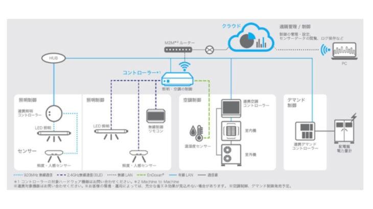 【ビル管理】これもすごい!リコーRICOH Smart MES 照明・空調制御システムで快適な働き方やワークプレイスの改善に貢献