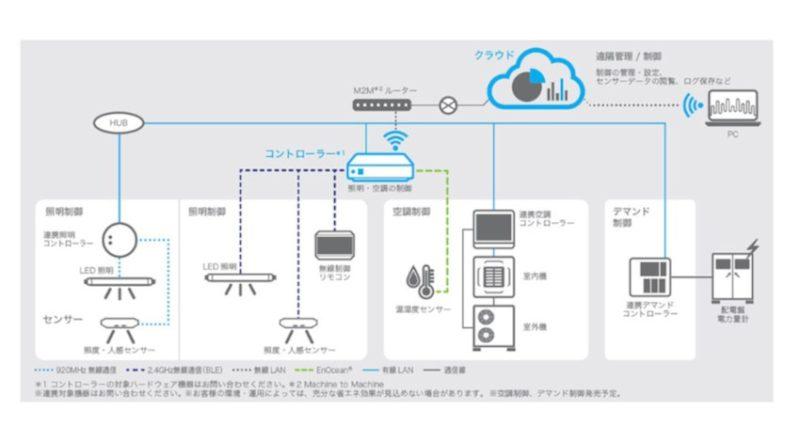 【ビルメンIT・AI】これもすごい!リコーRICOH Smart MES 照明・空調制御システムで快適な働き方やワークプレイスの改善に貢献