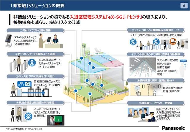 【ビルメンテナンス】パナソニックが作る非接触オフィス–ドアもスイッチも触らず感染リスクを低減
