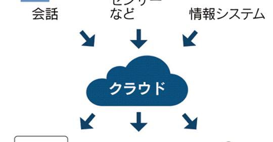 【ビルメン業界】NECネッツが「CPaaS」、人の情報集め業務効率化