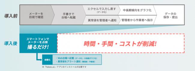 【ビルメンIT・AI】GMOクラウド:ビル・ファシリティ管理会社向けに機能拡充 AIでメーター点検業務をラクにする「hakaru.ai byGMO」