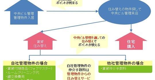 【ビル管理】入居者向けポイント制度を導入/中央ビル管理
