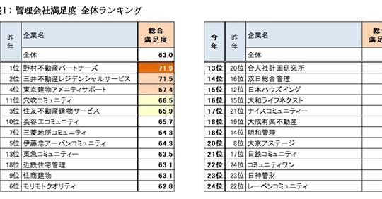 【ビル管理】入居者による 第11回「管理会社満足度ランキング」発表