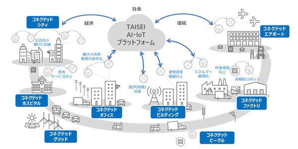 【ビルメンテナンス】大成建設、建物の運用・保守業務をAIとIoTで効率化、日本マイクロソフトと協業
