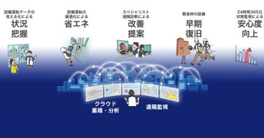 【ビル管理】鹿島、IoTでAzureにデータを蓄積しAIで分析する建物管理サービス