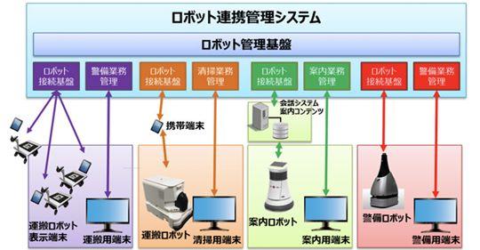 【ビルメンロボット】東京ビッグサイトでサービスロボット4種の実証実験を開始