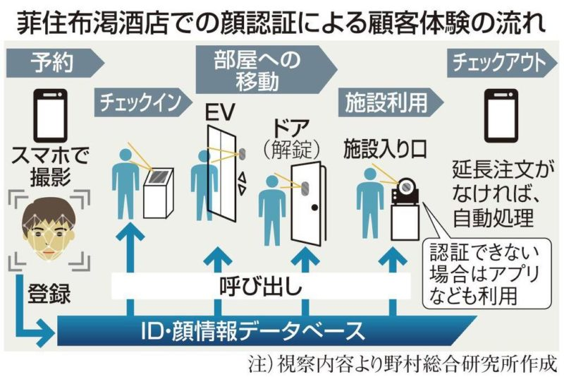 """【ビルメンIT・AI】中国・不動産事業のデジタル化が急進 """"場""""から生まれる付加価値提供"""