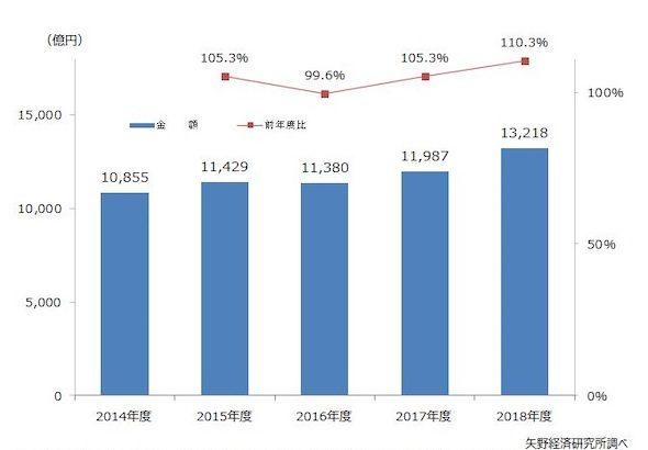 【ビル管理】矢野経済研究所、空調衛生設備工事に関する調査結果を発表
