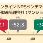 【ビル管理】NTTコム オンライン、不動産管理業界(マンション)を対象にしたNPS®ベンチマーク調査2019の結果を発表