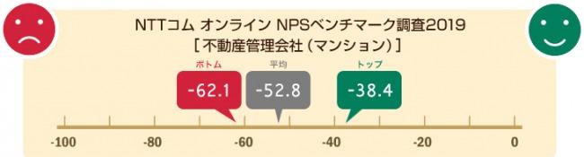 【マンション管理】NTTコム オンライン、不動産管理業界(マンション)を対象にしたNPS®ベンチマーク調査2019の結果を発表