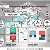 【ビル管理】次世代スマートオフィス&ビルディングの実現に向けて