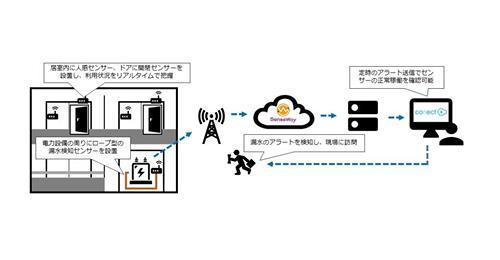 【ビル管理】IoTで施設の管理業務を効率化する「Facility Connect」を提供開始