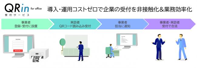 【ビル管理】非接触・非タッチ型クラウド受付サービス「QRin for office」7月13日から提供開始。導入・運用コストゼロで企業の受付業務を簡単に効率化!