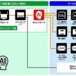 【ビルメンIT・AI】AI制御のエネルギー・マネジメント・サービス(EMS-AI)を月額利用料金制で提供