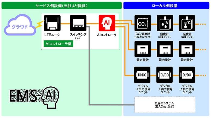 【ビル管理】AI制御のエネルギー・マネジメント・サービス(EMS-AI)を月額利用料金制で提供