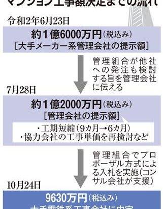 【マンション管理】マンション大規模修繕の闇 1.6億円から4割抑制・・・