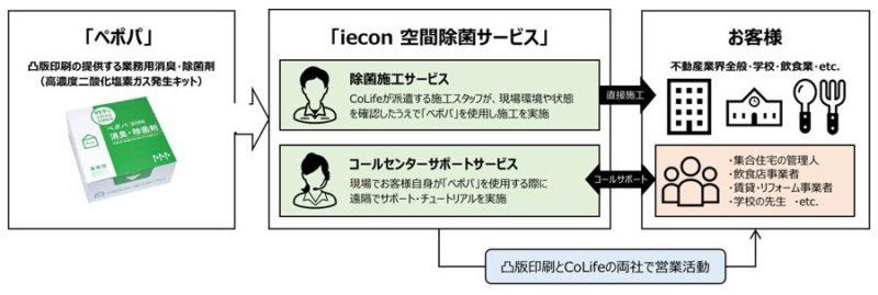 【ビル消毒】凸版印刷とCoLife、空間のウイルス除菌サービスを開始