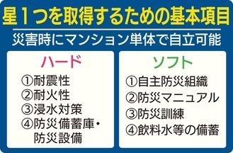 【マンション管理】防災に強いマンション今秋認定:横浜市