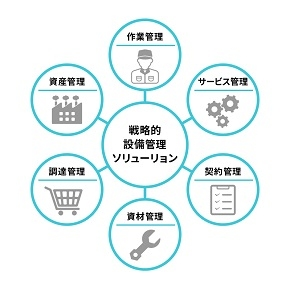 【ビルメンテナンス】日立ソリューションズ東日本、DXに向く設備管理の最適ソリューションシステムを開発