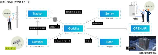【ビルメンIT・AI】次世代のビル管理:スマートビルディング向けの管理システム