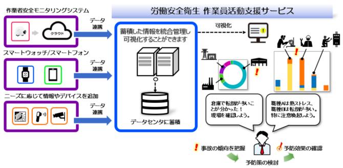 【ビルメン労働安全衛生DX】IoTで作業員の安全衛生管理
