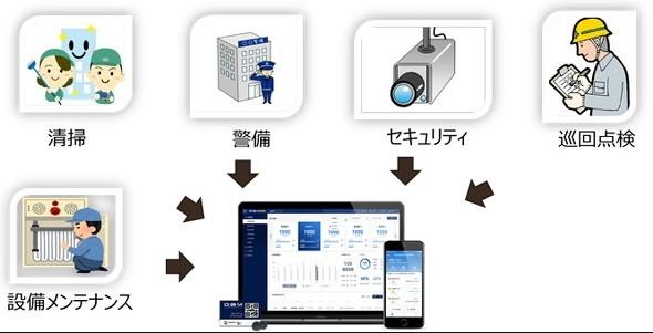 【ビルメンテナンスのDX】スマートビルディングのためのビル管理統合システムとZETA通信