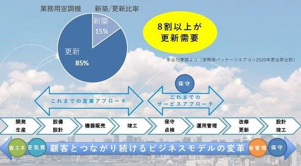 【ビルメンDX】空調機のDX化を実現するクラウドサービス:ダイキン工業