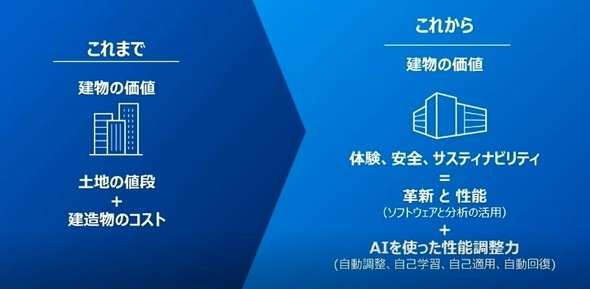 【ビルメンDX】これからのスマートビルはスマホのようにアップデートしていく:ビルオートメーションシステム「Open Blue(オープンブルー)」