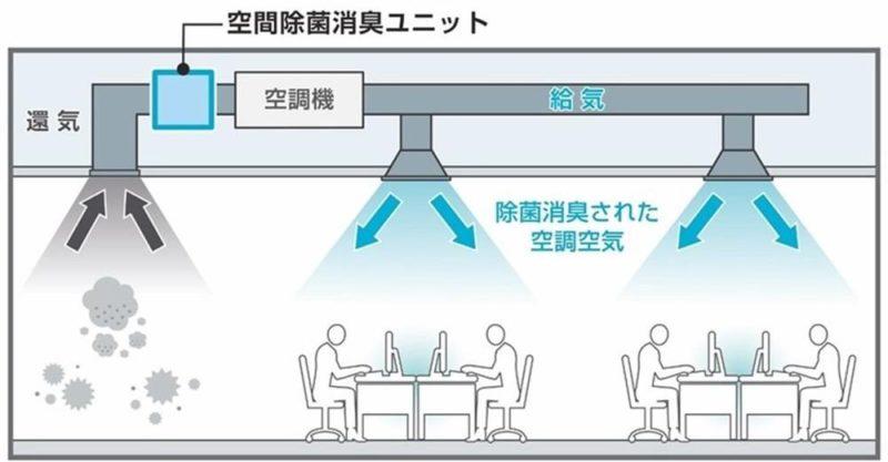 【ビル消毒・衛生】空調設備のウイルス除菌ユニット 「深紫外線LED」:エアロピュア