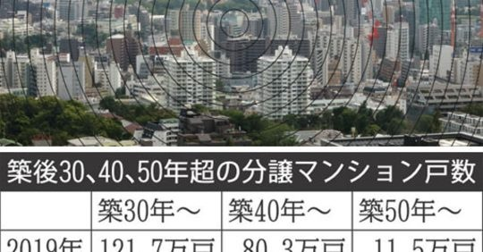 【マンション管理】積立金不足で修繕できず…老朽化マンション92万戸の深刻