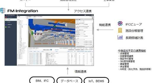 【ビルメンIT・AI】ファシリティマネジメントに最適なクラウドサービス
