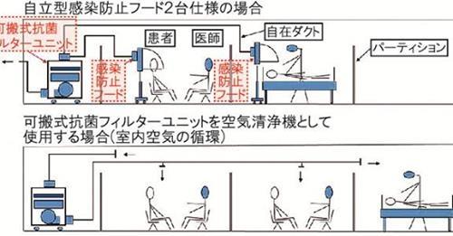 【ビル管理】ウィルス飛沫感染防止システム開発! 新日本空調・日進技研
