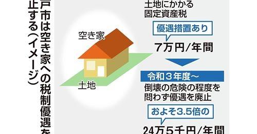 【空き家管理】「売りたくても売れない」に変化? 『特例』の廃止 神戸市