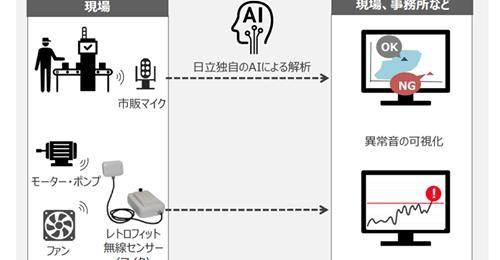 【ビルメンIT・AI】異常音をAI感知で設備管理! 日立製作所