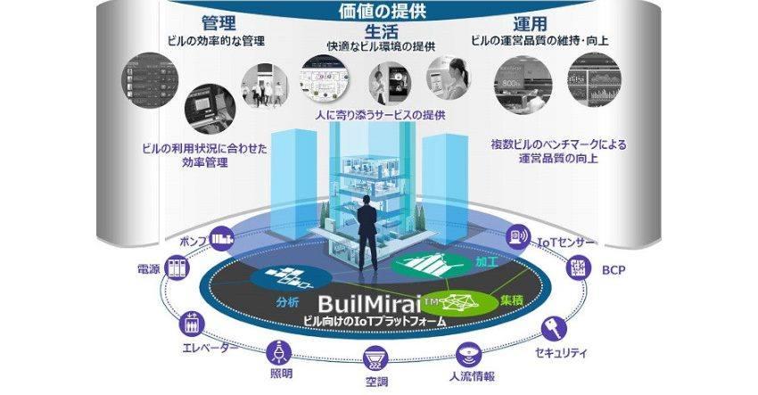 【ビル管理】日立のスマートビルディング向けプラットフォーム「BuilMirai」