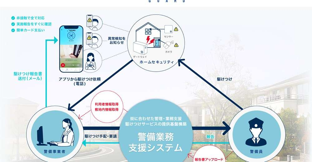 【ビルメンIT・AI】マンパワー警備からスマートセキュリティへ 「NiSUMU GUARD」(ニスムガード)