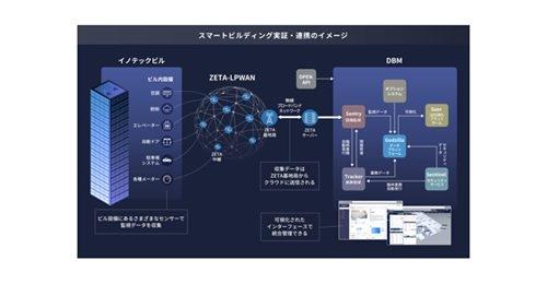 【ビル管理】NECネッツエスアイ・GMOクラウド他5社、ビル統合管理システム「DBM」を用いた スマートビルディング実証実験を開始