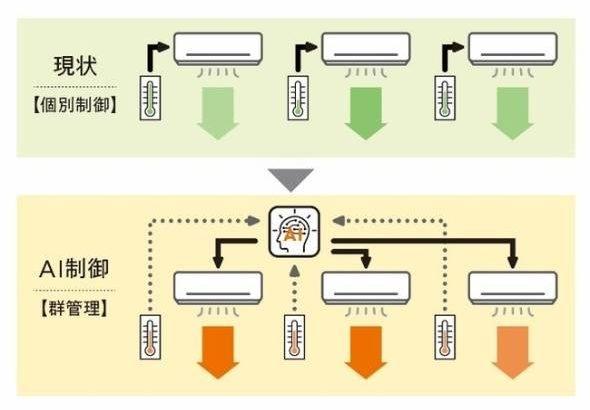 【ビル管理】消費電力を約半分に! AIによる空調一括管理