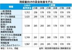 【ビルメン賃金上昇】海外も清掃員の最低賃金アップ